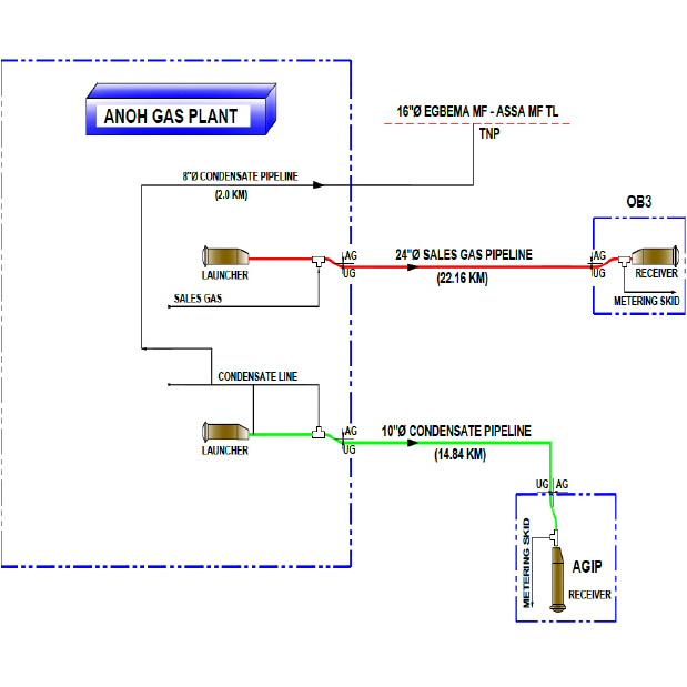 OML53 MID-STREAM GAS PLANT PROJECT